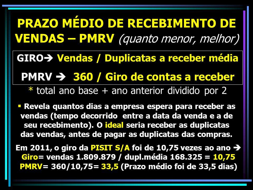 PRAZO MÉDIO DE RECEBIMENTO DE VENDAS – PMRV (quanto menor, melhor) GIRO Vendas / Duplicatas a receber média PMRV 360 / Giro de contas a receber Revela