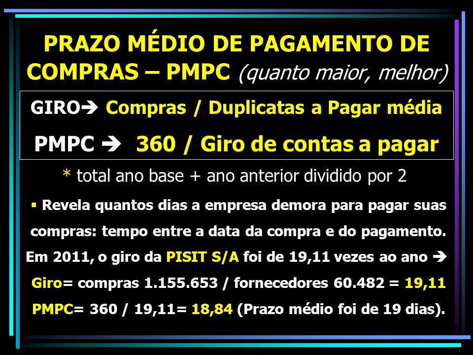 PRAZO MÉDIO DE PAGAMENTO DE COMPRAS – PMPC (quanto maior, melhor) GIRO Compras / Duplicatas a Pagar média PMPC 360 / Giro de contas a pagar Revela qua