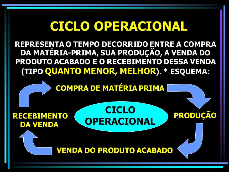 CICLO OPERACIONAL REPRESENTA O TEMPO DECORRIDO ENTRE A COMPRA DA MATÉRIA-PRIMA, SUA PRODUÇÃO, A VENDA DO PRODUTO ACABADO E O RECEBIMENTO DESSA VENDA (