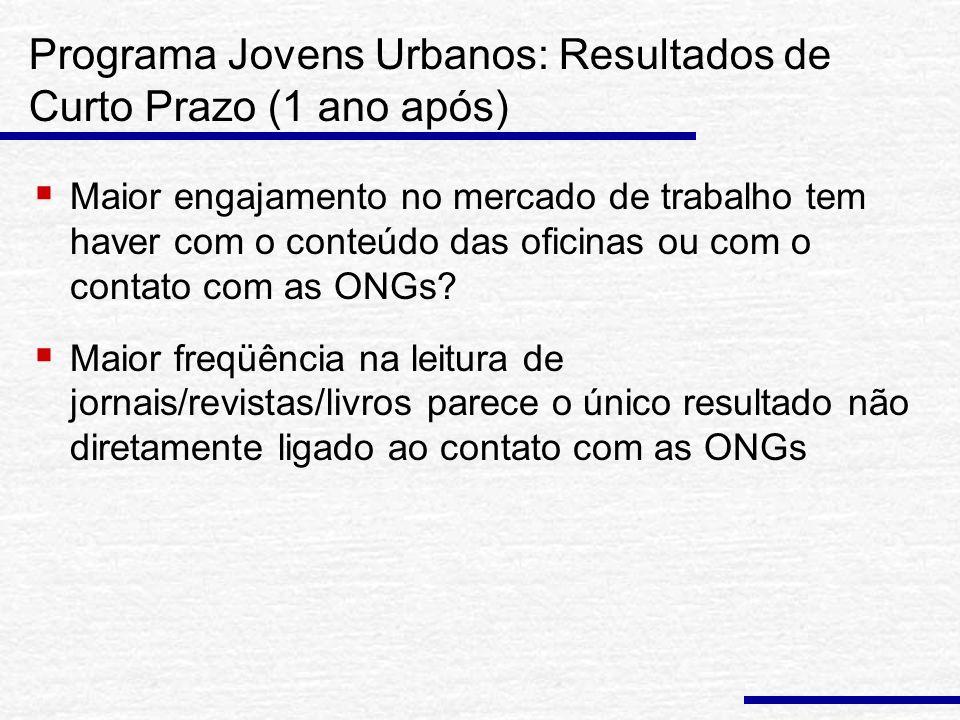 Programa Jovens Urbanos: Resultados de Curto Prazo (1 ano após) Maior engajamento no mercado de trabalho tem haver com o conteúdo das oficinas ou com o contato com as ONGs.
