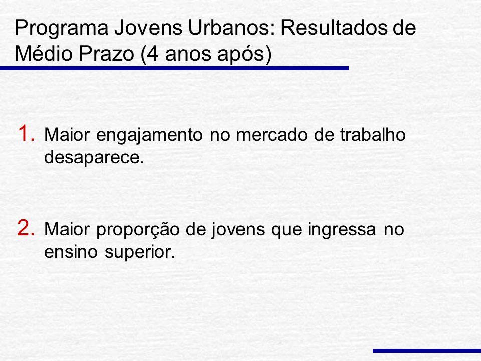 Programa Jovens Urbanos: Resultados de Médio Prazo (4 anos após) 1.