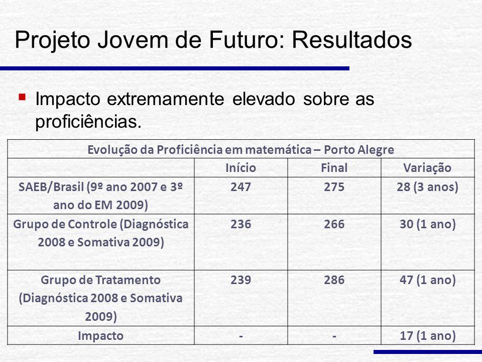 Projeto Jovem de Futuro: Resultados Impacto extremamente elevado sobre as proficiências.