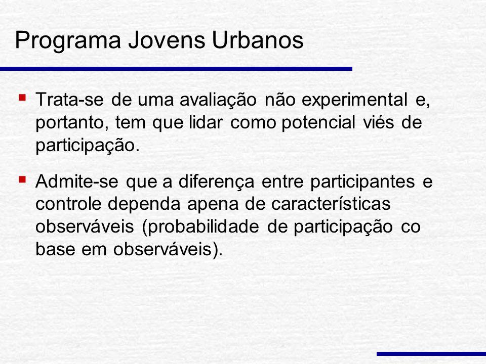 Programa Jovens Urbanos: Resultados de Curto Prazo (1 ano após) Maior engajamento no mercado de trabalho.