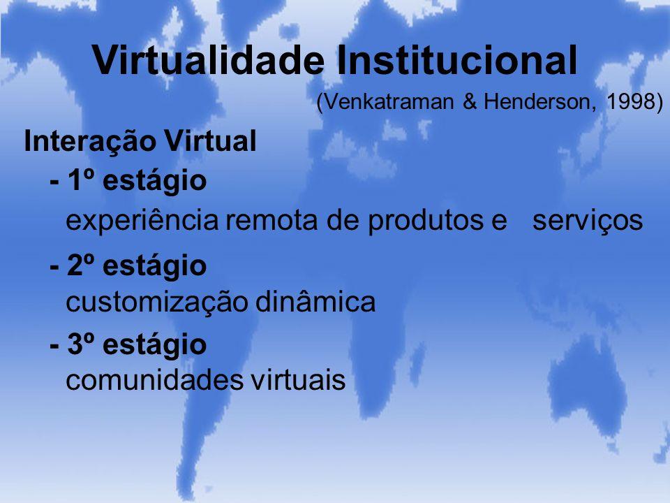 (Venkatraman & Henderson, 1998) Interação Virtual - 1º estágio experiência remota de produtos e serviços - 2º estágio customização dinâmica - 3º estág