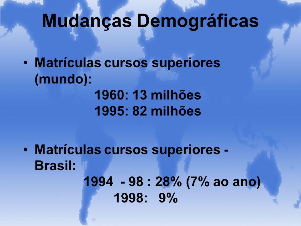 Mudanças Demográficas Matrículas cursos superiores (mundo): 1960: 13 milhões 1995: 82 milhões Matrículas cursos superiores - Brasil: 1994 - 98 : 28% (