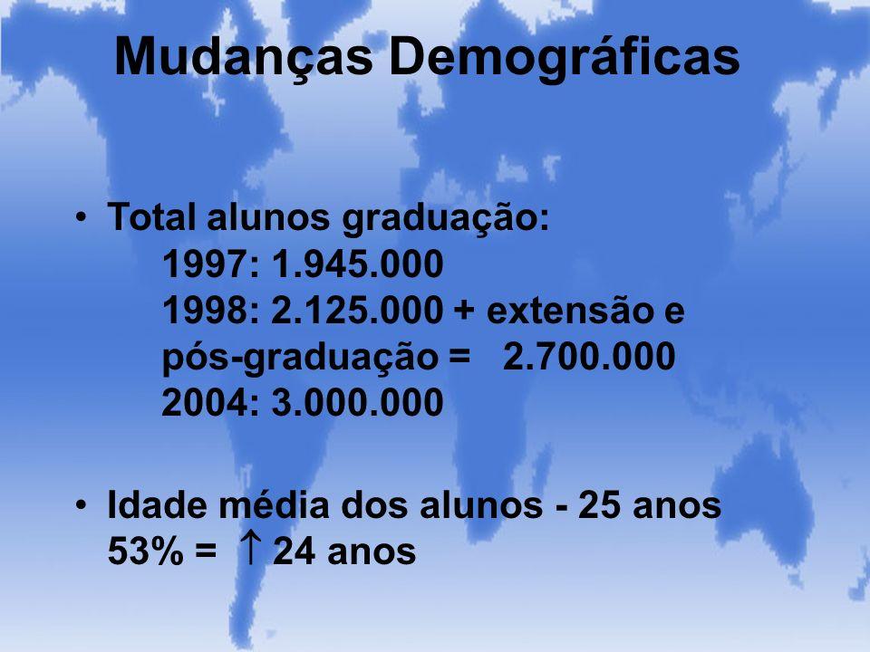 Mudanças Demográficas Total alunos graduação: 1997: 1.945.000 1998: 2.125.000 + extensão e pós-graduação = 2.700.000 2004: 3.000.000 Idade média dos a