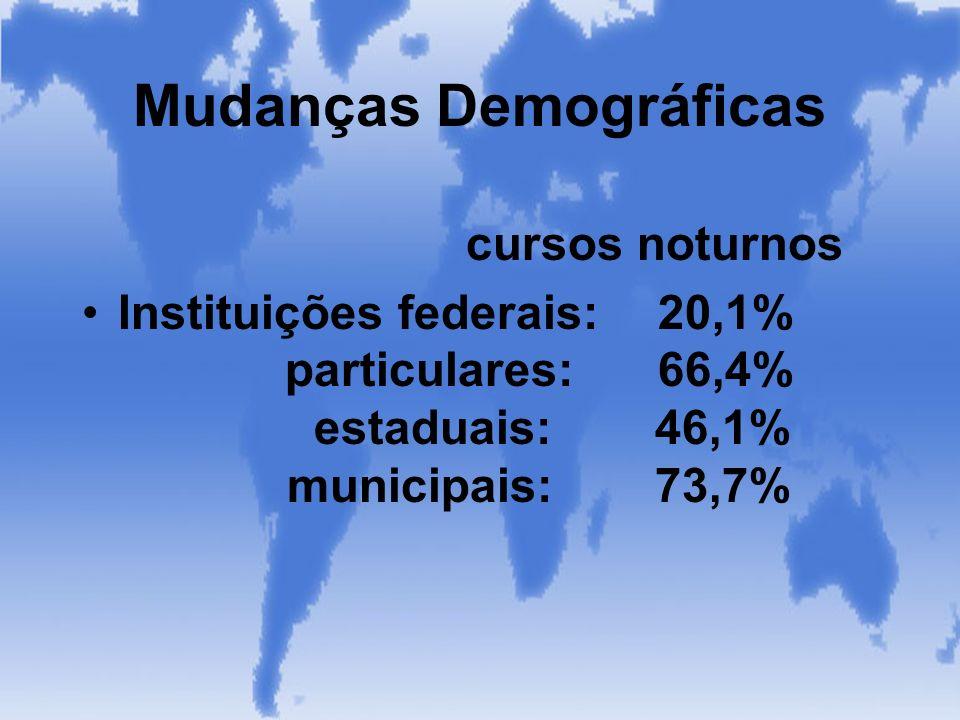 Mudanças Demográficas cursos noturnos Instituições federais:20,1% particulares:66,4% estaduais: 46,1% municipais: 73,7%