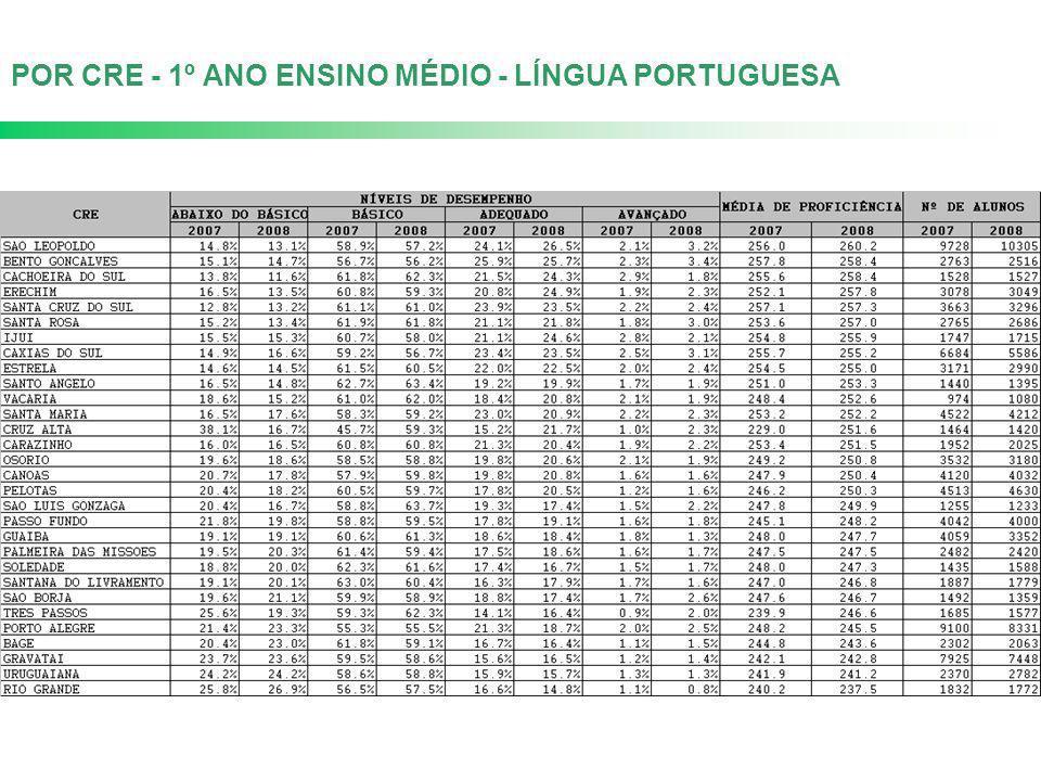 POR CRE - 1º ANO ENSINO MÉDIO - LÍNGUA PORTUGUESA