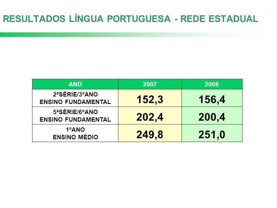 RESULTADOS LÍNGUA PORTUGUESA - REDE ESTADUAL ANO20072008 2ªSÉRIE/3ºANO ENSINO FUNDAMENTAL 152,3156,4 5ªSÉRIE/6ºANO ENSINO FUNDAMENTAL 202,4200,4 1ºANO