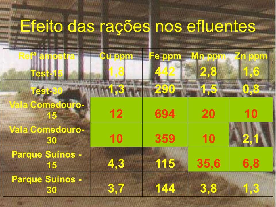 Efeito das rações nos efluentes Refª amostraCu ppmFe ppmMn ppmZn ppm Test-15 1,84422,81,6 Test-30 1,32901,50,8 Vala Comedouro- 15 126942010 Vala Comed