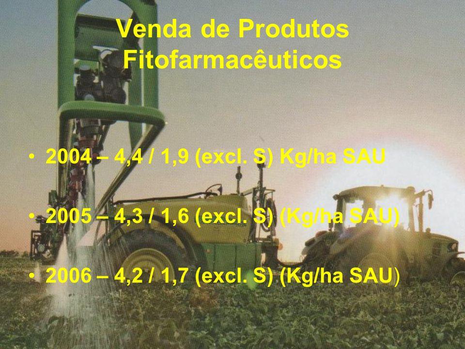 Venda de Produtos Fitofarmacêuticos 2004 – 4,4 / 1,9 (excl. S) Kg/ha SAU 2005 – 4,3 / 1,6 (excl. S) (Kg/ha SAU) 2006 – 4,2 / 1,7 (excl. S) (Kg/ha SAU)