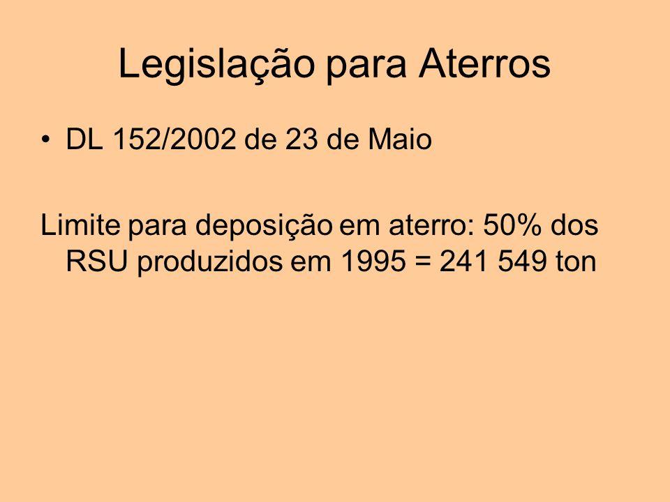 Legislação para Aterros DL 152/2002 de 23 de Maio Limite para deposição em aterro: 50% dos RSU produzidos em 1995 = 241 549 ton