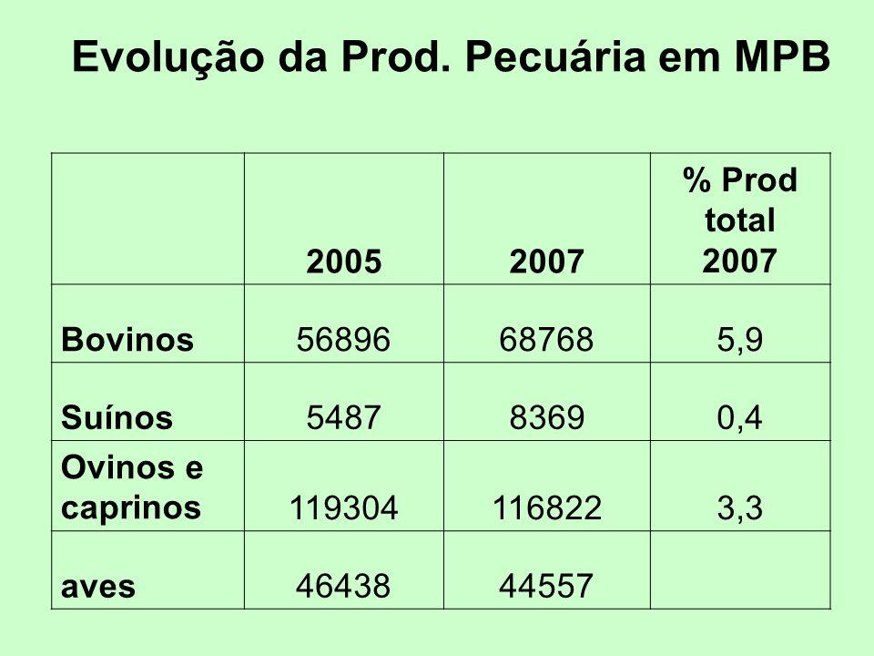 Evolução da Prod. Pecuária em MPB 20052007 % Prod total 2007 Bovinos56896687685,9 Suínos548783690,4 Ovinos e caprinos1193041168223,3 aves4643844557