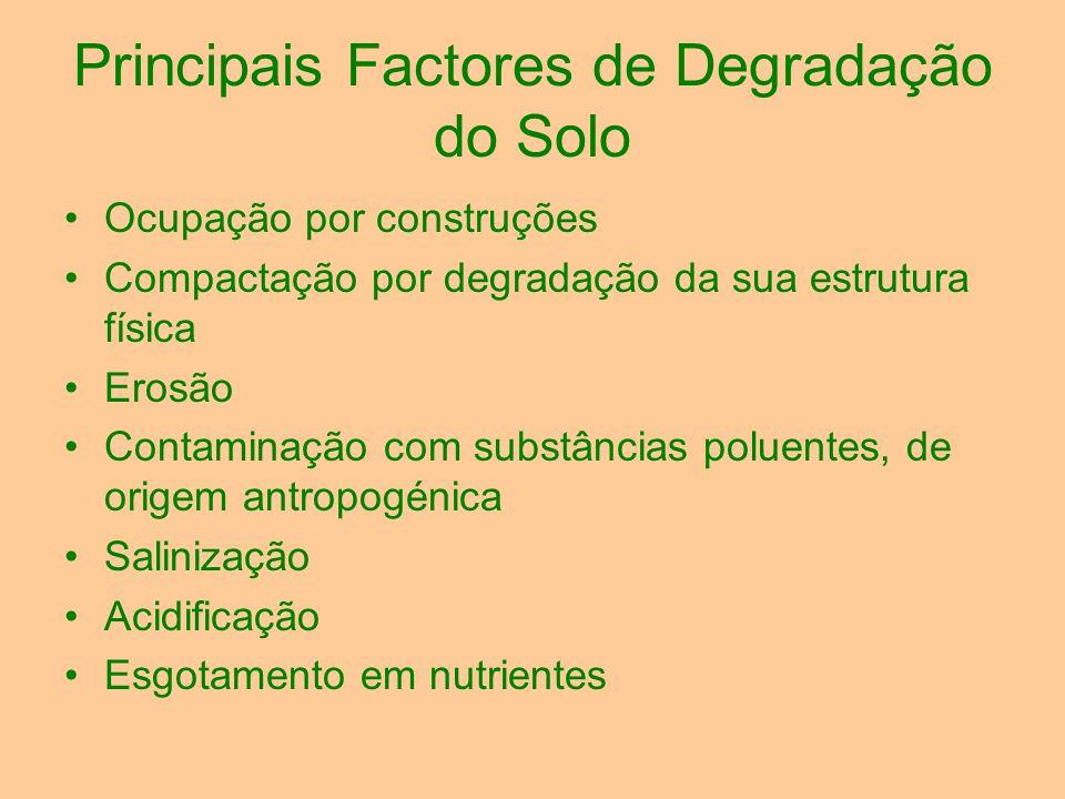 Principais Factores de Degradação do Solo Ocupação por construções Compactação por degradação da sua estrutura física Erosão Contaminação com substânc
