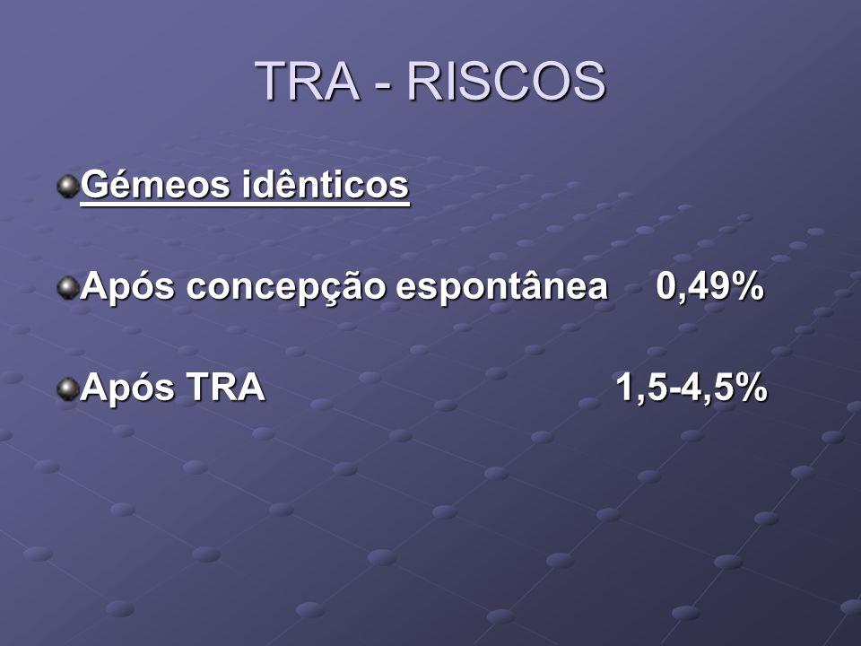 Gémeos idênticos Após concepção espontânea 0,49% Após TRA 1,5-4,5% TRA - RISCOS