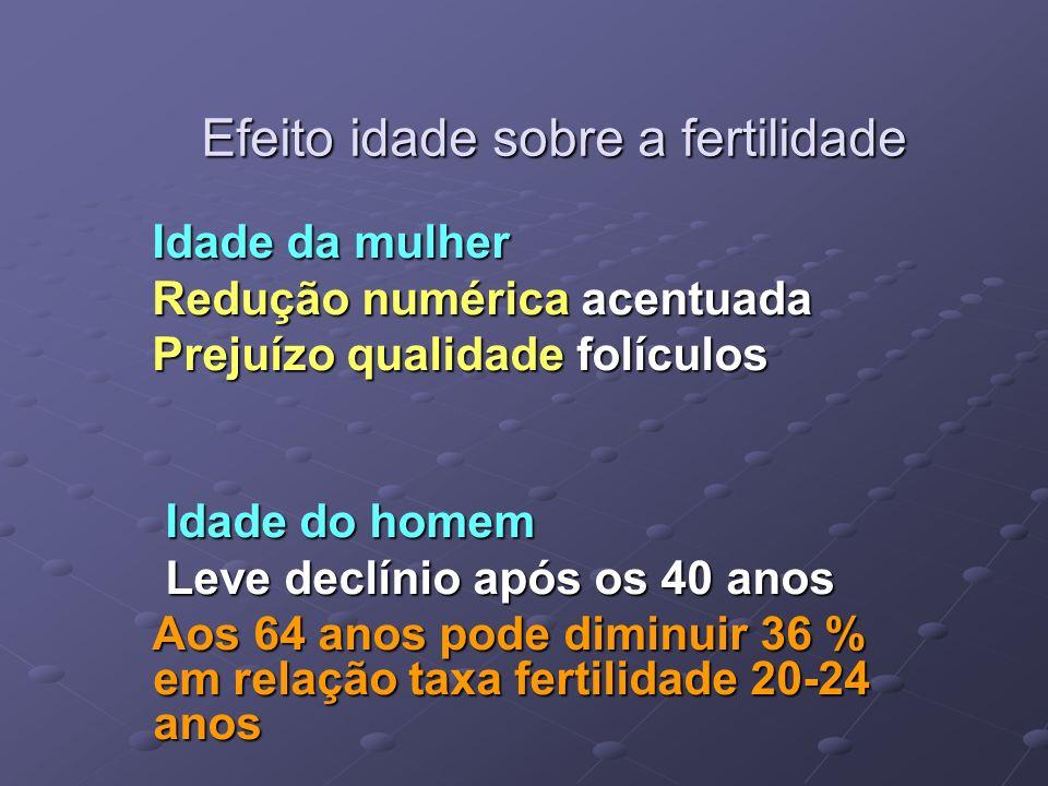 0 20 40 60 80 100 15202530354045 Idade % Infertilidade 0 100 200 300 400 500 600 2030354048 Idade Nascimentos/1000 mulheres IDADE E FERTILIDADE
