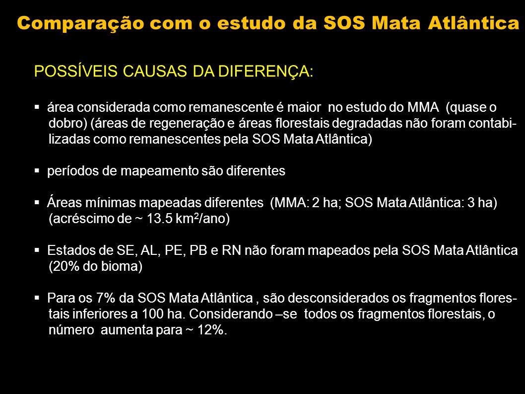 POSSÍVEIS CAUSAS DA DIFERENÇA: área considerada como remanescente é maior no estudo do MMA (quase o dobro) (áreas de regeneração e áreas florestais de