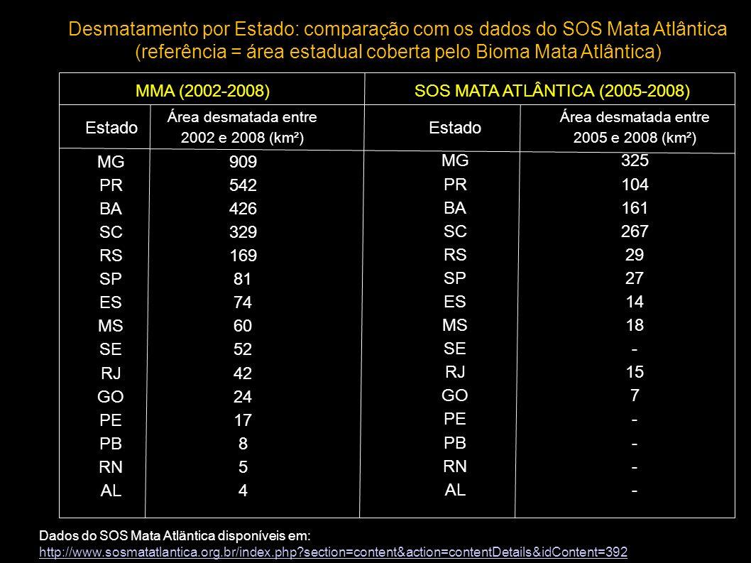 Desmatamento por Estado: comparação com os dados do SOS Mata Atlântica (referência = área estadual coberta pelo Bioma Mata Atlântica) Estado Área desmatada entre 2002 e 2008 (km²) Estado Área desmatada entre 2005 e 2008 (km²) MG909 MG325 PR542 PR104 BA426 BA161 SC329 SC267 RS169 RS29 SP81 SP27 ES74 ES14 MS60 MS18 SE52 SE- RJ42 RJ15 GO24 GO7 PE17 PE- PB8 - RN5 - AL4 - MMA (2002-2008)SOS MATA ATLÂNTICA (2005-2008) Dados do SOS Mata Atläntica disponíveis em: http://www.sosmatatlantica.org.br/index.php?section=content&action=contentDetails&idContent=392