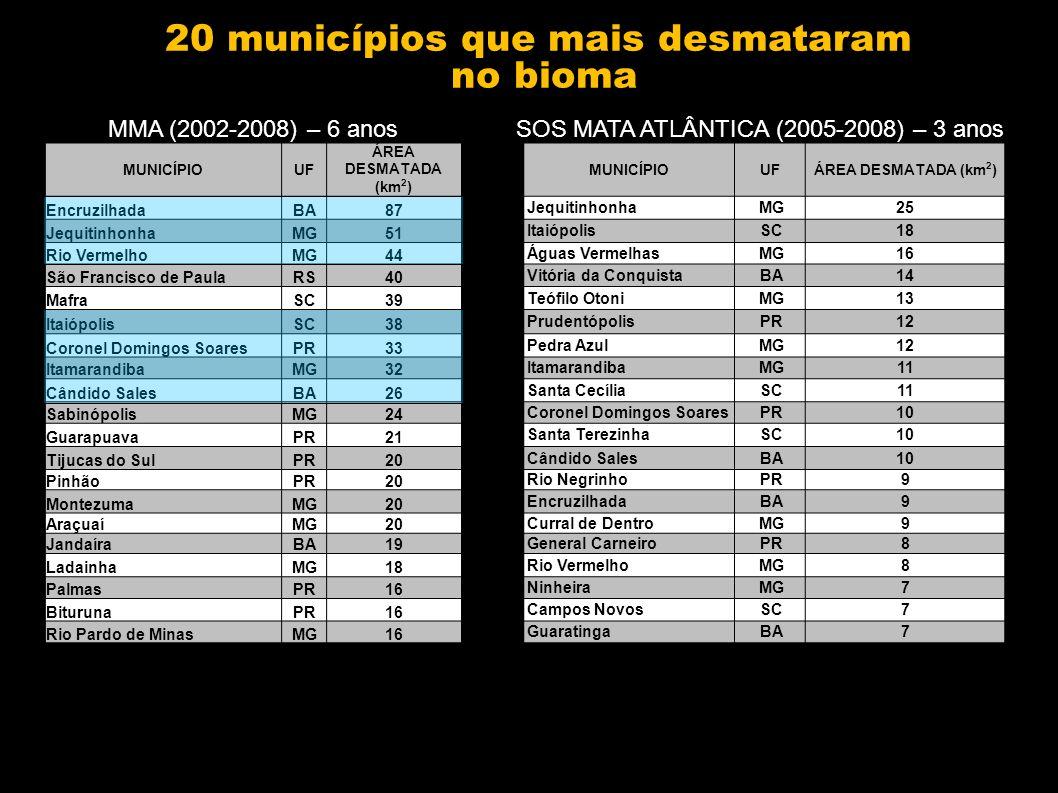 20 municípios que mais desmataram no bioma MUNICÍPIOUF ÁREA DESMATADA (km 2 ) MUNICÍPIOUFÁREA DESMATADA (km 2 ) EncruzilhadaBA87 JequitinhonhaMG25 JequitinhonhaMG51 ItaiópolisSC18 Rio VermelhoMG44 Águas VermelhasMG16 São Francisco de PaulaRS40 Vitória da ConquistaBA14 MafraSC39 Teófilo OtoniMG13 ItaiópolisSC38 PrudentópolisPR12 Coronel Domingos SoaresPR33 Pedra AzulMG12 ItamarandibaMG32 ItamarandibaMG11 Cândido SalesBA26 Santa CecíliaSC11 SabinópolisMG24 Coronel Domingos SoaresPR10 GuarapuavaPR21 Santa TerezinhaSC10 Tijucas do SulPR20 Cândido SalesBA10 PinhãoPR20 Rio NegrinhoPR9 MontezumaMG20 EncruzilhadaBA9 AraçuaíMG20 Curral de DentroMG9 JandaíraBA19 General CarneiroPR8 LadainhaMG18 Rio VermelhoMG8 PalmasPR16 NinheiraMG7 BiturunaPR16 Campos NovosSC7 Rio Pardo de MinasMG16 GuaratingaBA7 MMA (2002-2008) – 6 anosSOS MATA ATLÂNTICA (2005-2008) – 3 anos