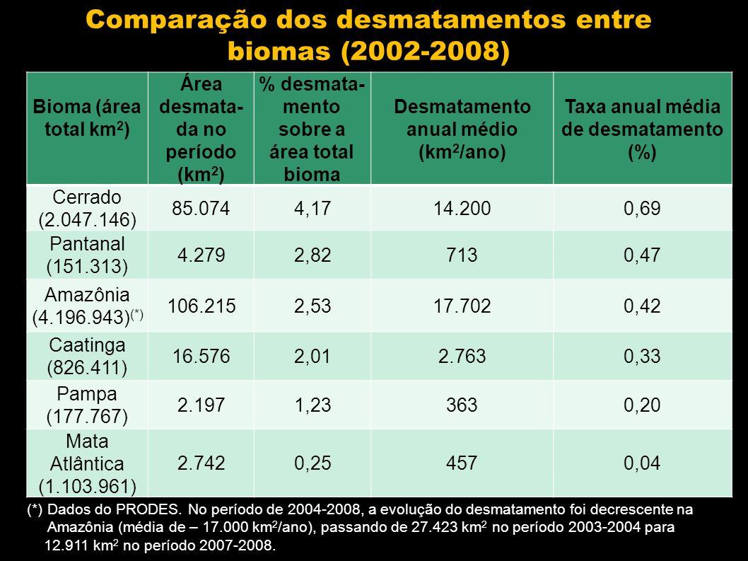 Bioma (área total km 2 ) Área desmata- da no período (km 2 ) % desmata- mento sobre a área total bioma Desmatamento anual médio (km 2 /ano) Taxa anual média de desmatamento (%) Cerrado (2.047.146) 85.0744,1714.2000,69 Pantanal (151.313) 4.2792,827130,47 Amazônia (4.196.943) (*) 106.2152,5317.7020,42 Caatinga (826.411) 16.5762,012.7630,33 Pampa (177.767) 2.1971,233630,20 Mata Atlântica (1.103.961) 2.7420,254570,04 Comparação dos desmatamentos entre biomas (2002-2008) (*) Dados do PRODES.