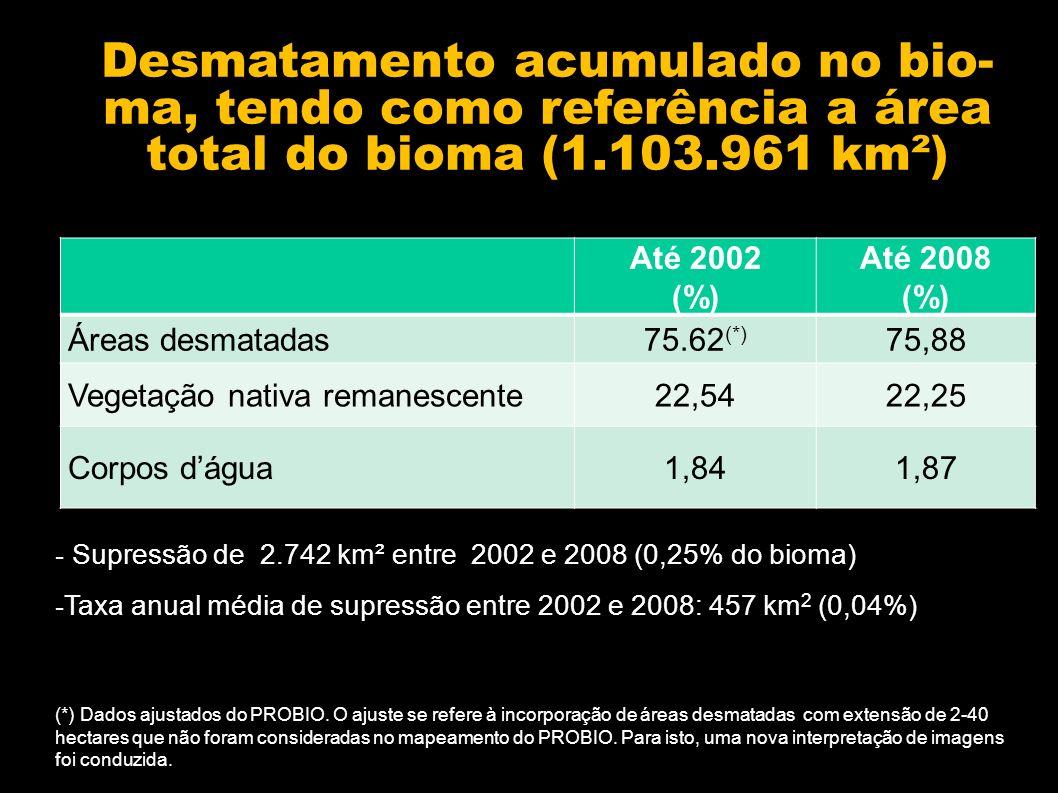 Até 2002 (%) Até 2008 (%) Áreas desmatadas75.62 (*) 75,88 Vegetação nativa remanescente22,5422,25 Corpos dágua1,841,87 Desmatamento acumulado no bio- ma, tendo como referência a área total do bioma (1.103.961 km²) - Supressão de 2.742 km² entre 2002 e 2008 (0,25% do bioma) - Taxa anual média de supressão entre 2002 e 2008: 457 km 2 (0,04%) (*) Dados ajustados do PROBIO.
