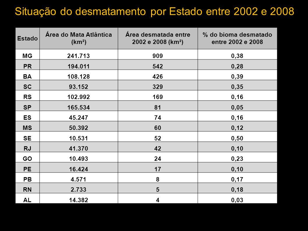 SOS MATA ATLÂNTICA: 341 km 2 /ano (2000-2005) e 322 km 2 /ano (2005-2008) áreas mapeadas fora dos limites do bioma, mas que fazem parte da área de abrangência da Lei da Mata Atlântica, foram desconsideradas MMA/IBAMA/PNUD: 457 km 2 /ano (2002-2008) Comparação com o estudo da SOS Mata Atlântica