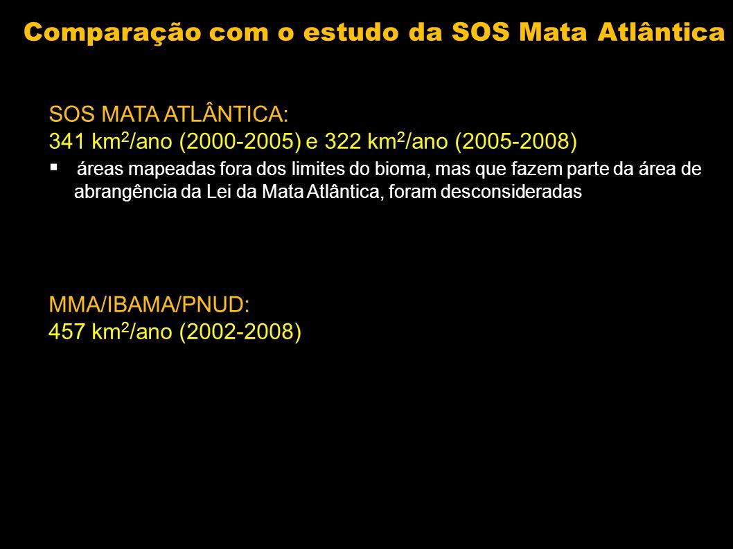 SOS MATA ATLÂNTICA: 341 km 2 /ano (2000-2005) e 322 km 2 /ano (2005-2008) áreas mapeadas fora dos limites do bioma, mas que fazem parte da área de abr
