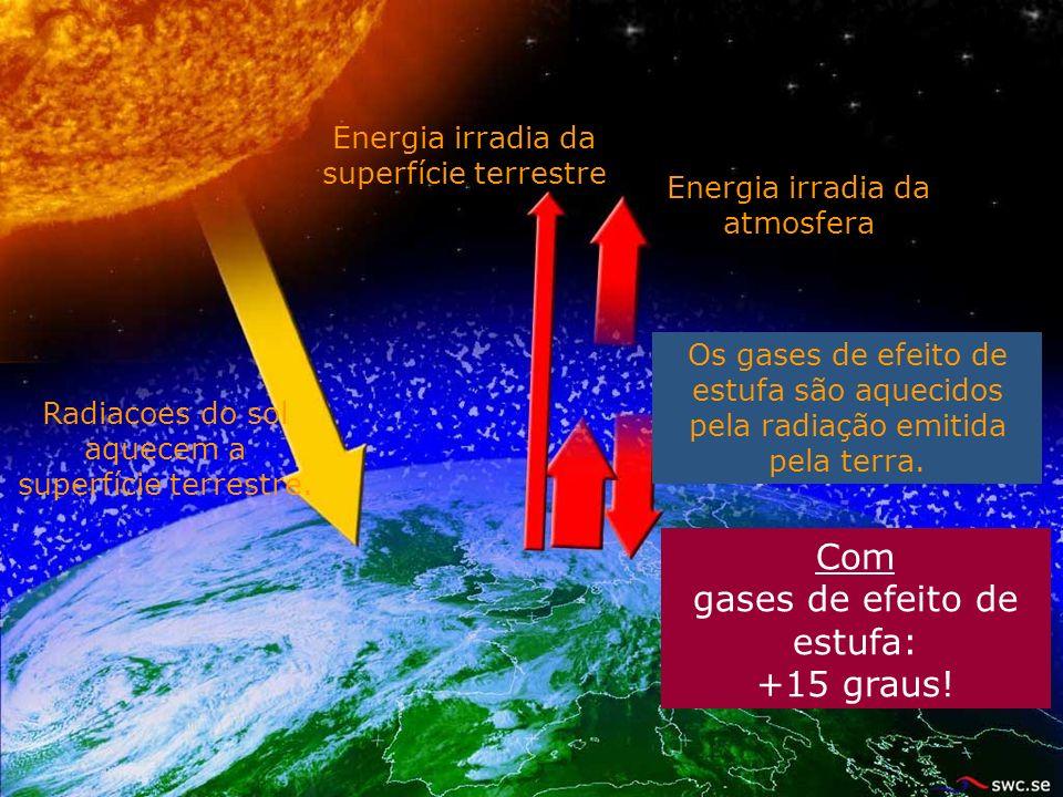 Energia irradia da superfície terrestre Radiacoes do sol aquecem a superfície terrestre.