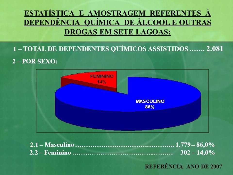 1 – TOTAL DE DEPENDENTES QUÍMICOS ASSISTIDOS ……. 2.081 2.1 – Masculino ………………………………………. 1.779 – 86,0% 2.2 – Feminino ………………………………..……… 302 – 14,0% EST