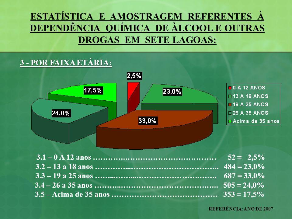 ESTATÍSTICA E AMOSTRAGEM REFERENTES À DEPENDÊNCIA QUÍMICA DE ÀLCOOL E OUTRAS DROGAS EM SETE LAGOAS: REFERÊNCIA: ANO DE 2007 13 – ALGUMAS JUSTIFICAÇÕES QUE TORNAM EMERGENTES AS AÇÕES ANTIDROGAS: EMERGENTES AS AÇÕES ANTIDROGAS: 13.1 – EM TORNO DE 95% DAS CRIANÇAS E ADOLESCENTES INTERNADOS NO CEIP – CENTRO DE INTERNAÇÃO PROVISÓRIA DO JUIZADO DA INFÂNCIA E JUVENTUDE SÃO VÍTIMAS DAS DROGAS; 13.2 – EM TORNO DE 80% DAS OCORRÊNCIAS FEITAS PELA POLÍCIA MILITAR SÃO EM DECORRÊNCIA DE DROGAS LÍCITAS E ILÍCITAS; 13.3 – EM TORNO DE 93% DOS INTERNOS DO CIA, SÃO EM DECORRÊNCIA DIRETA OU INDIRETAMENTE LIGADOS À PROBLEMAS COM AS DROGAS LÍCITAS OU ILÍCITAS; 13.4 – EM TORNO DE 84% DOS PRESOS CUMPRINDO PENA NO PRESÍDIO ESTADUAL, SÃO EM DECORRÊNCIA DIRETA OU INDIRETAMENTE DE PROBLEMAS COM AS DROGAS LÍCITAS OU ILÍCITAS;