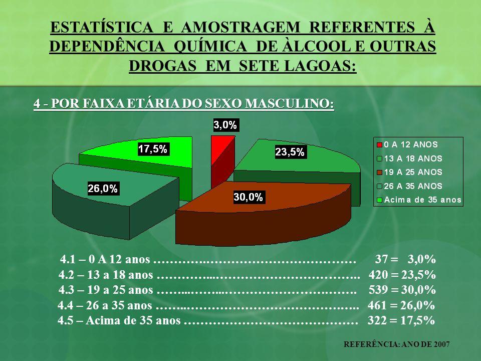 ESTATÍSTICA E AMOSTRAGEM REFERENTES À DEPENDÊNCIA QUÍMICA DE ÀLCOOL E OUTRAS DROGAS EM SETE LAGOAS: REFERÊNCIA: ANO DE 2007 13 – ALGUMAS JUSTIFICAÇÕES QUE TORNAM EMERGENTES AS AÇÕES ANTIDROGAS: EMERGENTES AS AÇÕES ANTIDROGAS: 13.5 – MAIS DE 80% DA VIOLÊNCIA DOMÉSTICA É EM DECORRÊNCIA DIRETA OU INDIRETAMENTE DE DROGAS LÍCITAS OU ILÍCITAS; 13.6 – MAIS DE 50% DA MATERNIDADE PRECOCE É ATRIBUÍDA AO ALCOOLISMO OU OUTRAS DROGAS; 13.7 – MAIS DE 60% DA VIOLÊNCIA INFANTIL E INFANTO-JUVENIL É EM DECORRÊNCIA AO ALCOOLISMO E OUTRAS DROGAS; 13.8 – MAIS DE 30% DOS RECURSOS DO SUS SÃO GASTOS COM TRATAMENTOS CLÍNICOS, CIRÚRGICOS, AMBULATORIAIS E HOSPITALARES COM VÍTIMAS DAS DROGAS, ALCOOLISMOS OU SUAS COMORBIDADES;