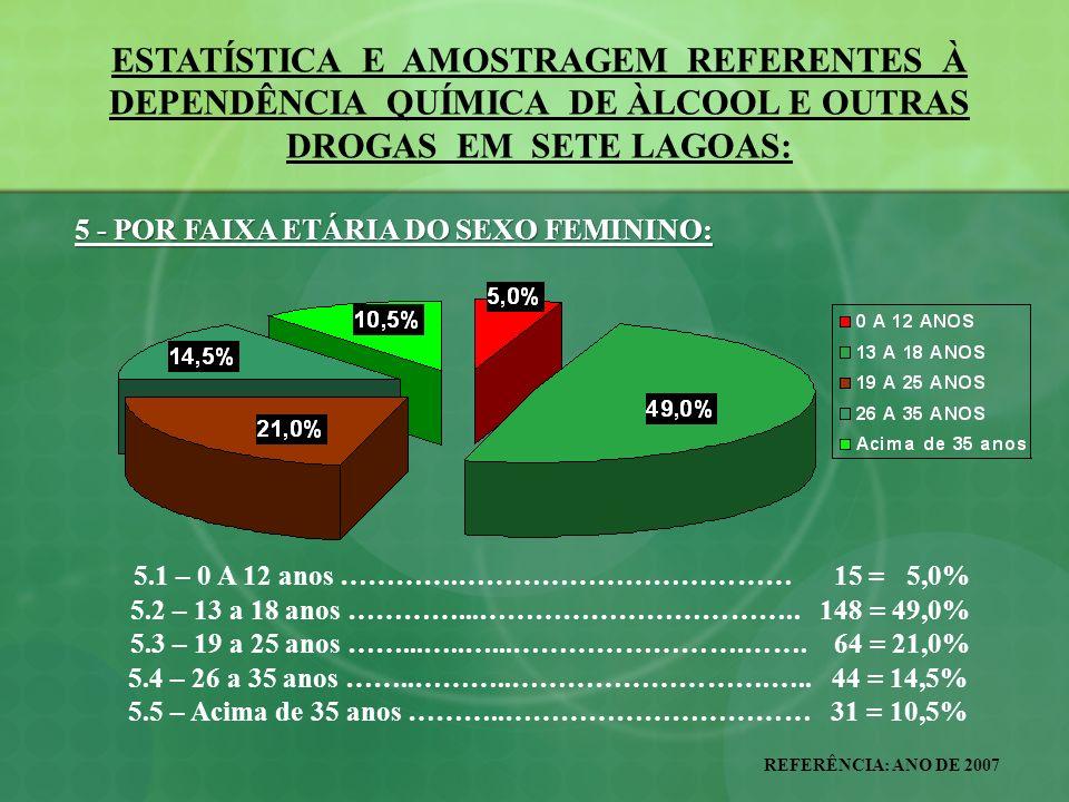 ESTATÍSTICA E AMOSTRAGEM REFERENTES À DEPENDÊNCIA QUÍMICA DE ÀLCOOL E OUTRAS DROGAS EM SETE LAGOAS: REFERÊNCIA: ANO DE 2007 13 – ALGUMAS JUSTIFICAÇÕES QUE TORNAM EMERGENTES AS AÇÕES ANTIDROGAS: EMERGENTES AS AÇÕES ANTIDROGAS: 13.9 – AS DROGAS LÍCITAS E ILÍCITAS SÃO RESPONSÁVEIS DIRETA OU INDIRETAMENTE PELA DISSEMINAÇÃO DAS DOENÇAS SEXUALMENTE TRANSMISSÍVEIS / AIDS; 13.10 – SÃO RESPONSÁVEIS DIRETA OU INDIRETAMENTE POR GRANDE NÚMERO DE DESEMPREGOS, DISSOLUÇÃO OU ABANDONO FAMILIAR, TRANSFORMANDO MEMBROS DE FAMÍLIA EM ANDARILHOS, SOBREVIVENDO ÀS CUSTAS DA SOCIEDADE.