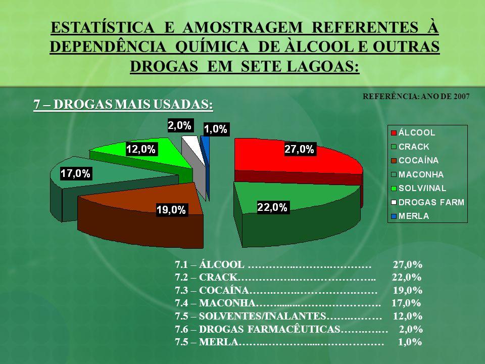 ESTATÍSTICA E AMOSTRAGEM REFERENTES À DEPENDÊNCIA QUÍMICA DE ÀLCOOL E OUTRAS DROGAS EM SETE LAGOAS: REFERÊNCIA: ANO DE 2007 8 – USO CRUZADO DE DROGAS PREVALENTE: 1º - DROGAS FARMACÊUTICAS x ÁLCOOL 2º – ÁLCOOL x CRACK 3º - COCAÍNA x ÁLCOOL
