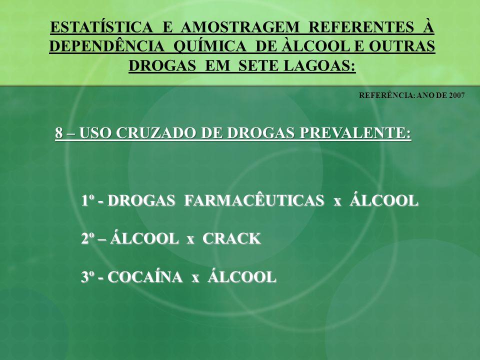 ESTATÍSTICA E AMOSTRAGEM REFERENTES À DEPENDÊNCIA QUÍMICA DE ÀLCOOL E OUTRAS DROGAS EM SETE LAGOAS: REFERÊNCIA: ANO DE 2007 9 – FRAGILIDADES NO TRATAMENTO: 9.1 – A NÃO IMPLANTAÇÃO DO CAPS-AD – Centro de Atenção Psicossocial para Atenção a Usuários de álcool e Outras Drogas; 9.2 – O NÃO CUMPRIMENTO PELA REDE DE SAÚDE PÚBLICA E CONVENIADA DA PORTARIA DO MINISTÉRIO DA SAÚDE Nº.