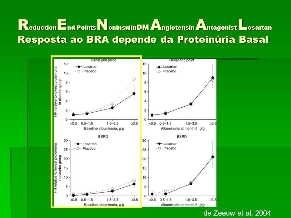 R eduction E nd Points N oninsulin DM A ngiotensin A ntagonist L osartan Resposta ao BRA depende da Proteinúria Basal de Zeeuw et al, 2004