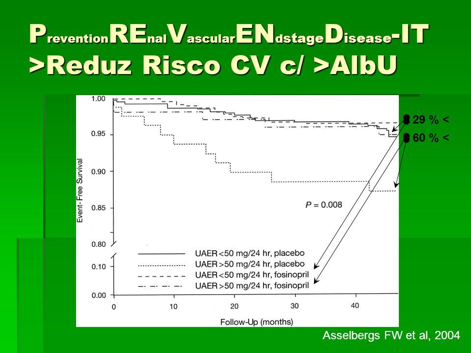 P revention RE nal V ascular EN d stage D isease -IT >Reduz Risco CV c/ >AlbU Asselbergs FW et al, 2004 29 % < 60 % <