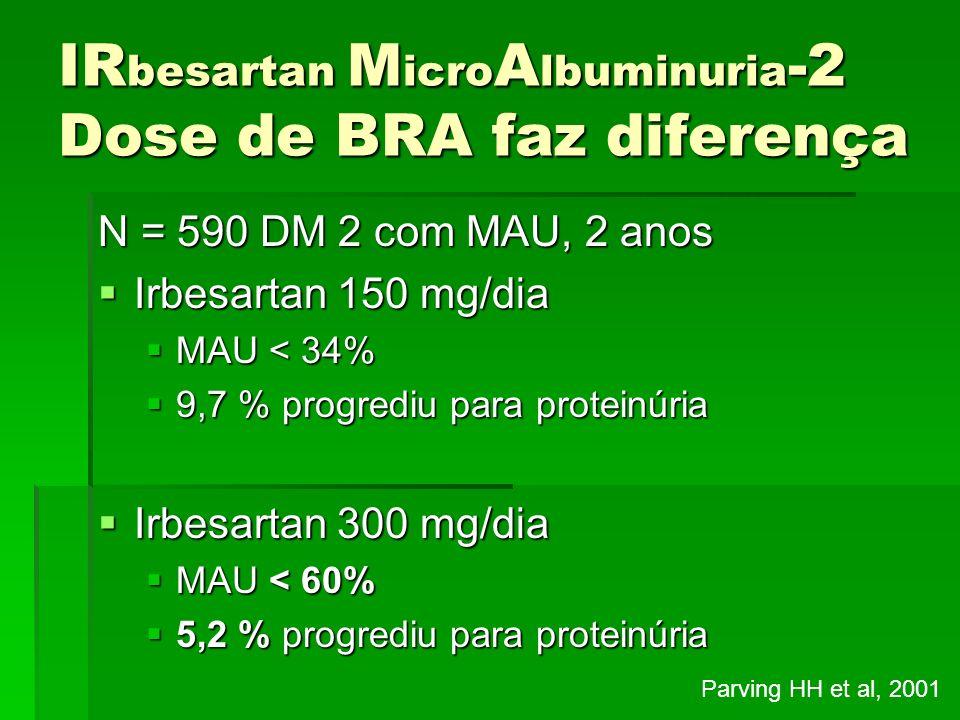 IR besartan M icro A lbuminuria -2 Dose de BRA faz diferença N = 590 DM 2 com MAU, 2 anos Irbesartan 150 mg/dia Irbesartan 150 mg/dia MAU < 34% MAU <