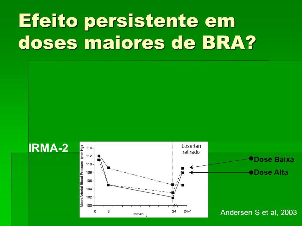 Efeito persistente em doses maiores de BRA? IRMA-2 Andersen S et al, 2003 Dose Alta Losartan retirado meses Dose Baixa