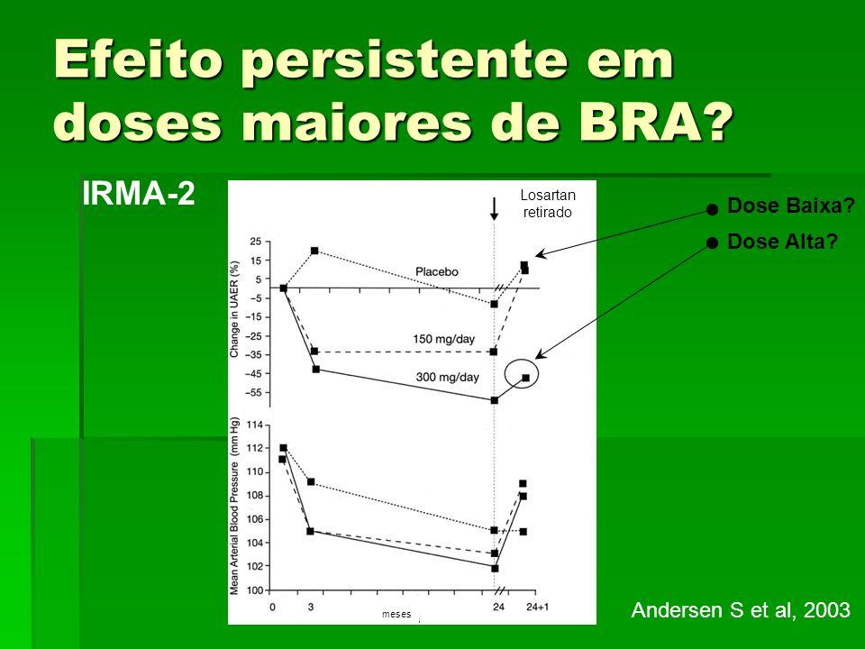 Efeito persistente em doses maiores de BRA? IRMA-2 Andersen S et al, 2003 Dose Alta? Losartan retirado meses Dose Baixa?