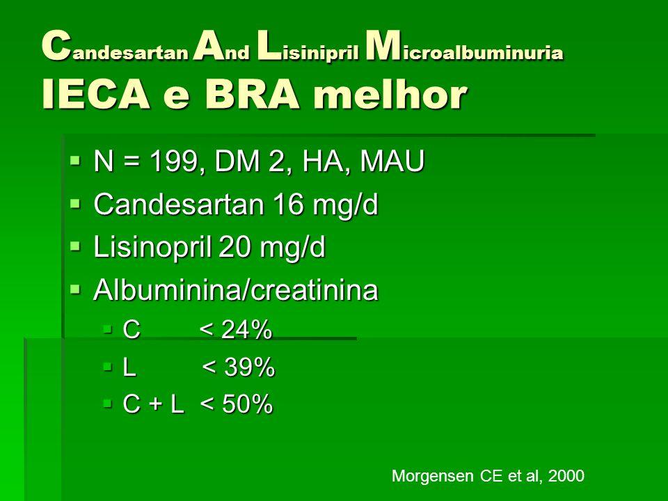 C andesartan A nd L isinipril M icroalbuminuria IECA e BRA melhor N = 199, DM 2, HA, MAU N = 199, DM 2, HA, MAU Candesartan 16 mg/d Candesartan 16 mg/