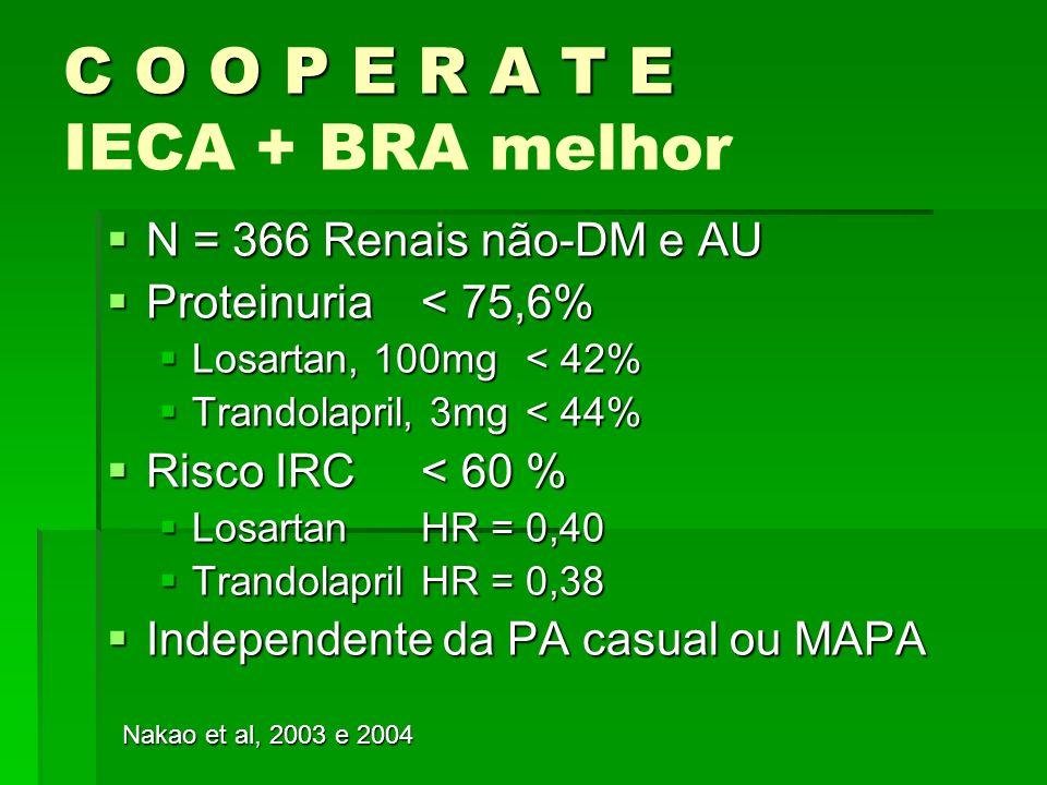 C O O P E R A T E C O O P E R A T E IECA + BRA melhor N = 366 Renais não-DM e AU N = 366 Renais não-DM e AU Proteinuria < 75,6% Proteinuria < 75,6% Lo