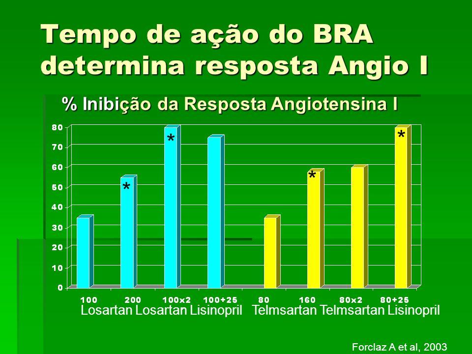Tempo de ação do BRA determina resposta Angio I Losartan Losartan Lisinopril + Telmsartan Telmsartan Lisinopril * * * * Forclaz A et al, 2003 % Inibiç