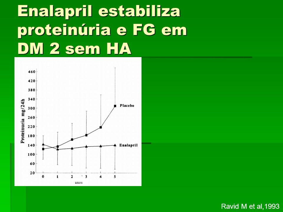 Enalapril estabiliza proteinúria e FG em DM 2 sem HA Ravid M et al,1993 anos