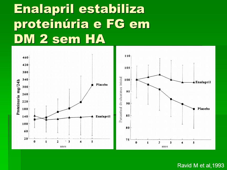 Enalapril estabiliza proteinúria e FG em DM 2 sem HA Ravid M et al,1993 anos Percentual do clearance inicial