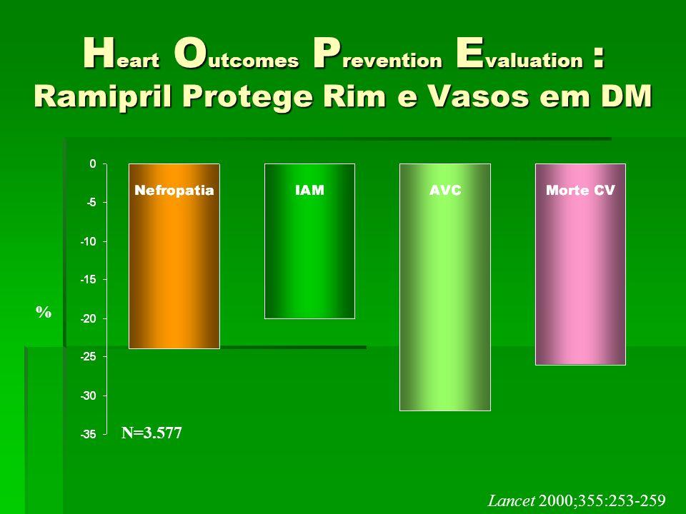 H eart O utcomes P revention E valuation : Ramipril Protege Rim e Vasos em DM % N=3.577 Lancet 2000;355:253-259