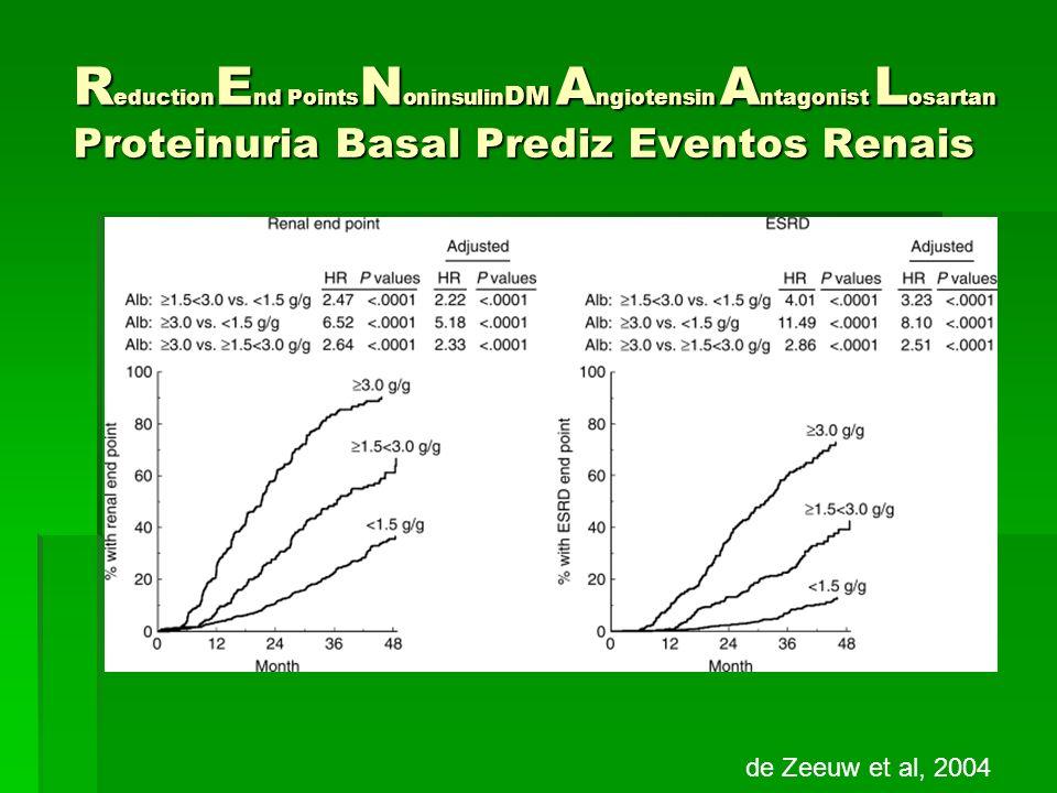 R eduction E nd Points N oninsulin DM A ngiotensin A ntagonist L osartan Proteinuria Basal Prediz Eventos Renais de Zeeuw et al, 2004