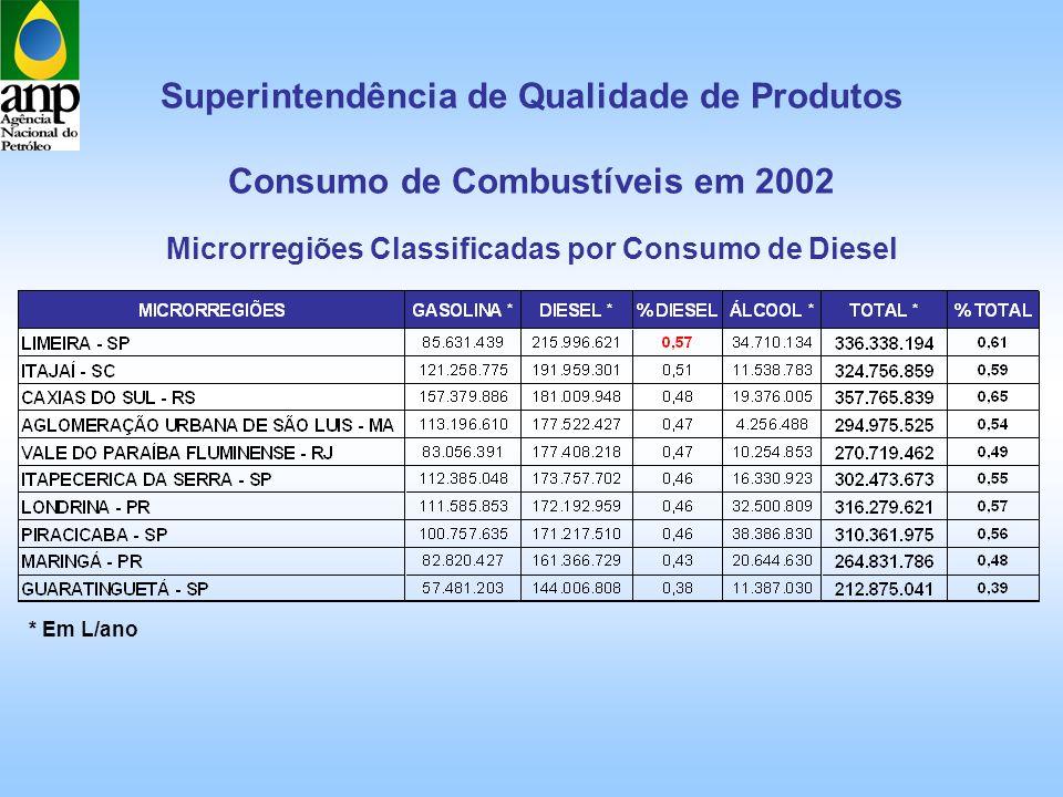 Superintendência de Qualidade de Produtos Consumo de Combustíveis em 2002 * Em L/ano Microrregiões Classificadas por Consumo de Diesel
