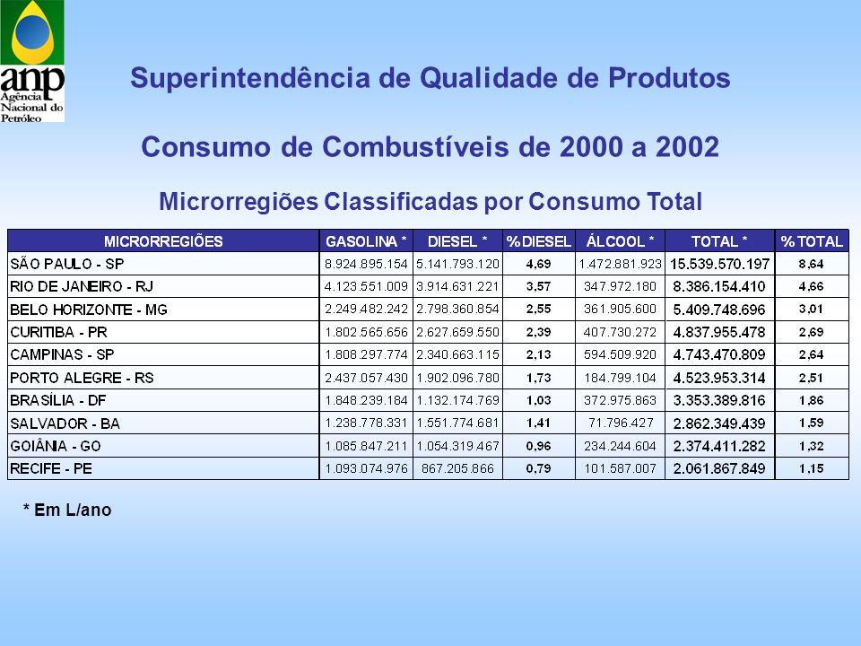 Superintendência de Qualidade de Produtos Consumo de Combustíveis de 2000 a 2002 * Em L/ano Microrregiões Classificadas por Consumo Total
