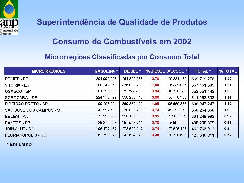 Superintendência de Qualidade de Produtos Consumo de Combustíveis em 2002 * Em L/ano Microrregiões Classificadas por Consumo Total
