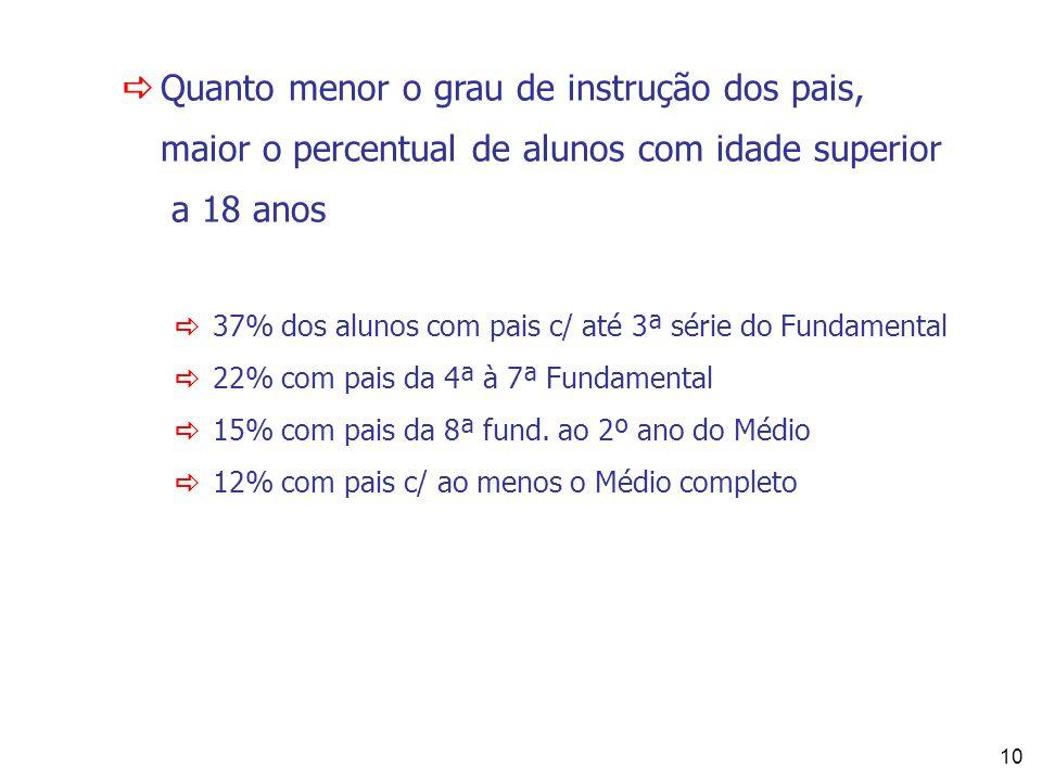 10 Quanto menor o grau de instrução dos pais, maior o percentual de alunos com idade superior a 18 anos 37% dos alunos com pais c/ até 3ª série do Fun